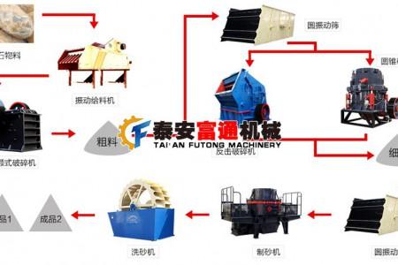 富通制沙生产线的主要配置设备及工作流程